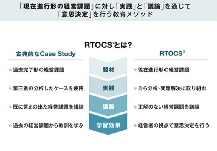 RTOCS